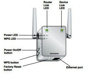 Netgear EX3700 or AC750 Setup & Login Using New Extender Setup Netgear N300 or EX2700 setup 1 300x236 1 300x236